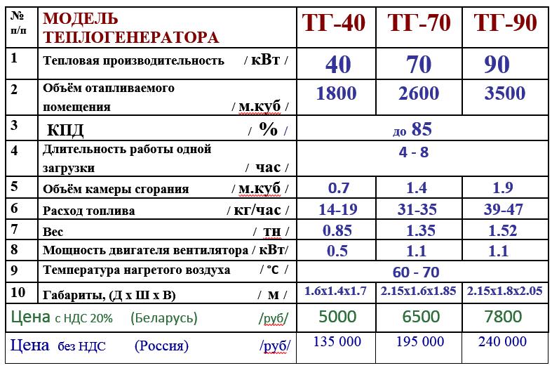 ТАБЛ РБ, РФ